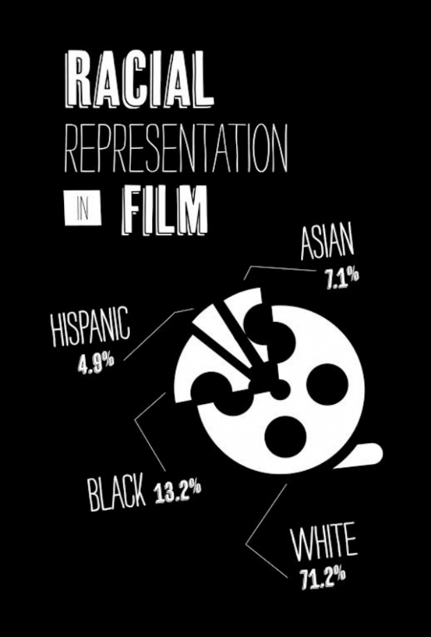 Bold graphics illustrate statistical representations of race, gender and sexuality in television and film.